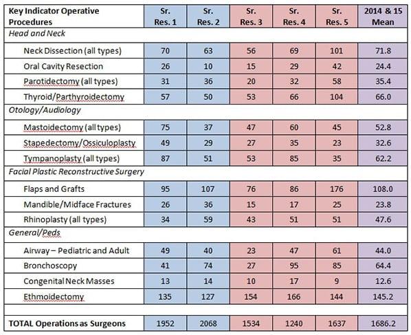 operative procedures graph